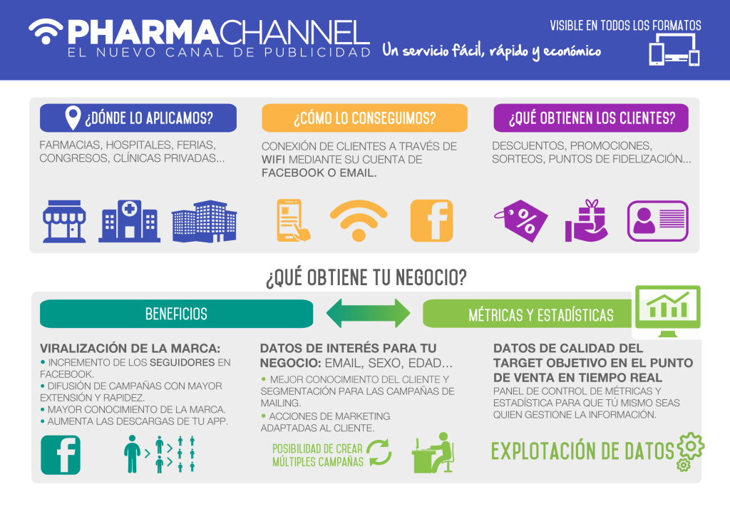 PharmaChannel ®