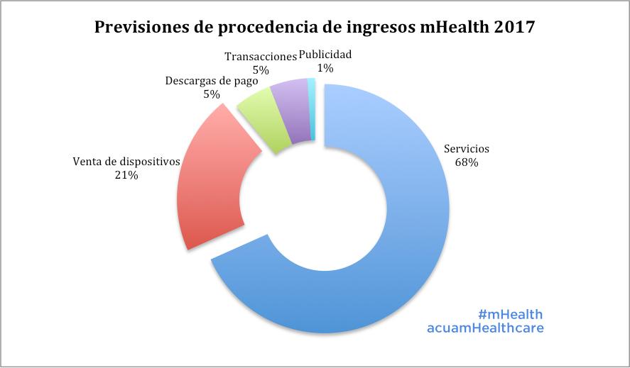 previsiones_ingreso_mhealth_2017